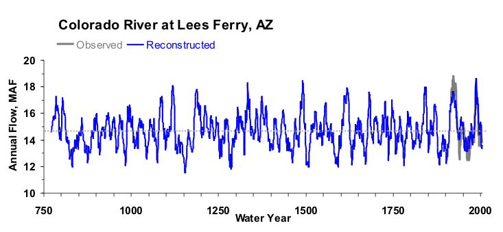 Figure 2 : Reconstruction du débit du Colorado River (Woodhouse et al.)